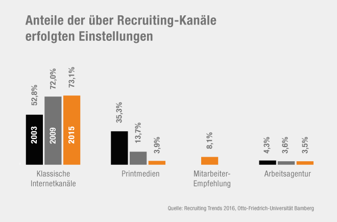 Einstellungen durch Recruiting-Kanäle - DLR Karriereportal - UX Design Awards